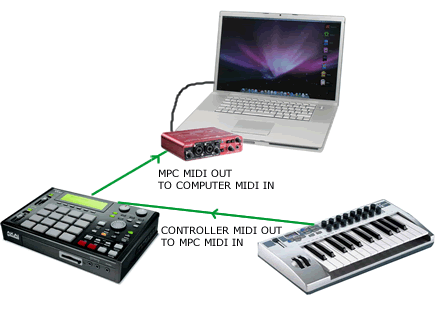 Physical connection between synthesizer and computer